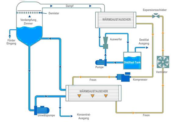 Prozeßschema der WSC E Serie