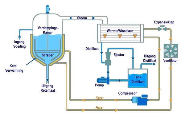 Process Schema van de WSC R reeks