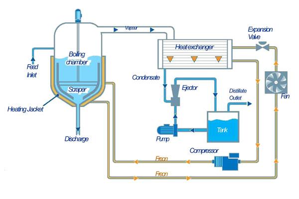WSC R range process schema