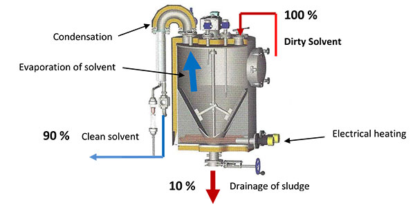 Recovery of dirty solvents through distillation