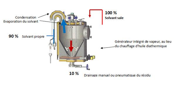 Recyclage des solvants sales par distillation
