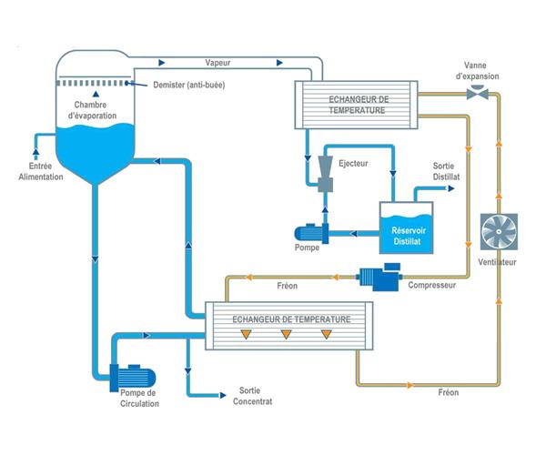 Schéma du processus de la série WSC E<