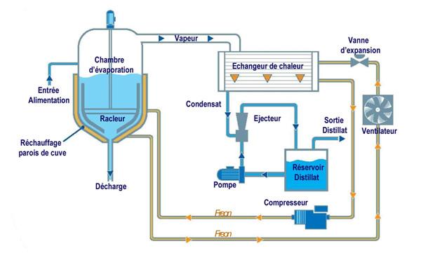 Schéma de Process de la série WSC R