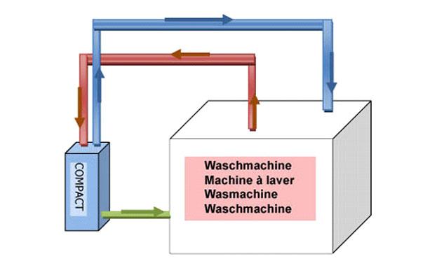 Die Kryotechnik für die Waschmaschinen
