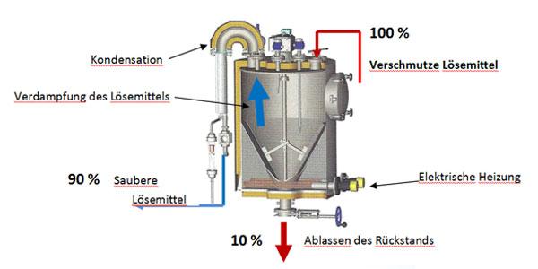 Destillationsanlagen für Lösemittel-Recycling