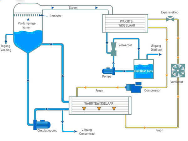 Process Schema van de WSC E reeks
