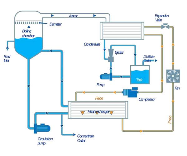 WSC E range process schema