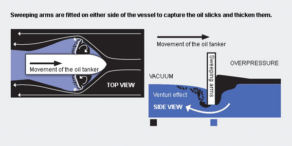 Boats cleaning water surfaces - Effective pollutant collection