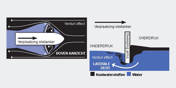 Zuiveringsboten, bestemd voor het reinigen van wateroppervlakten op zee - Koolwaterstof efficiënt terugwinnen
