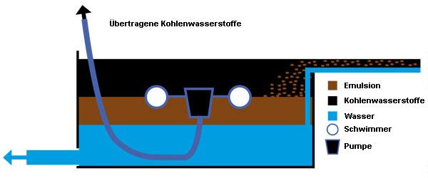 Der Reinigungsschiffe, die für die Reinigung der Oberfläche der Gewässer auf See bestimmt sind